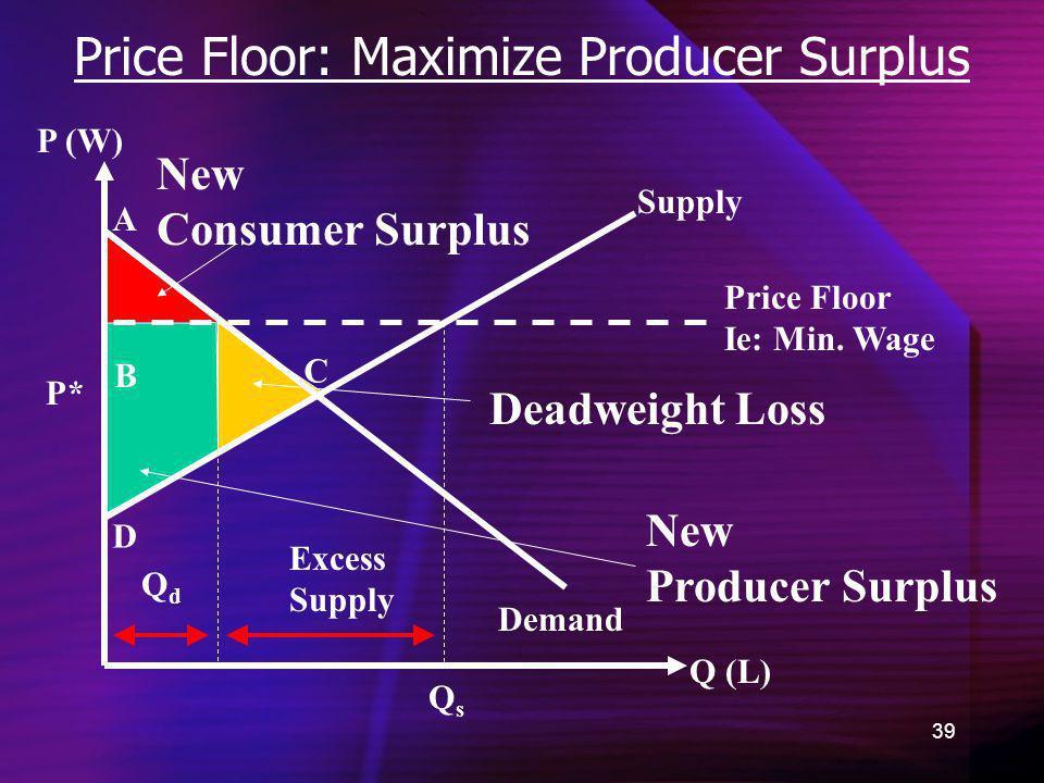 39 Price Floor: Maximize Producer Surplus Demand New Consumer Surplus Q (L) P (W) P* A B C D QsQs New Producer Surplus Supply Price Floor Ie: Min. Wag