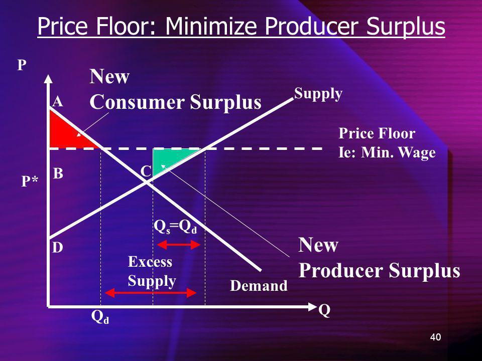 40 Price Floor: Minimize Producer Surplus Demand New Consumer Surplus Q P =Q d P* A B C D QdQd New Producer Surplus Supply Price Floor Ie: Min. Wage E