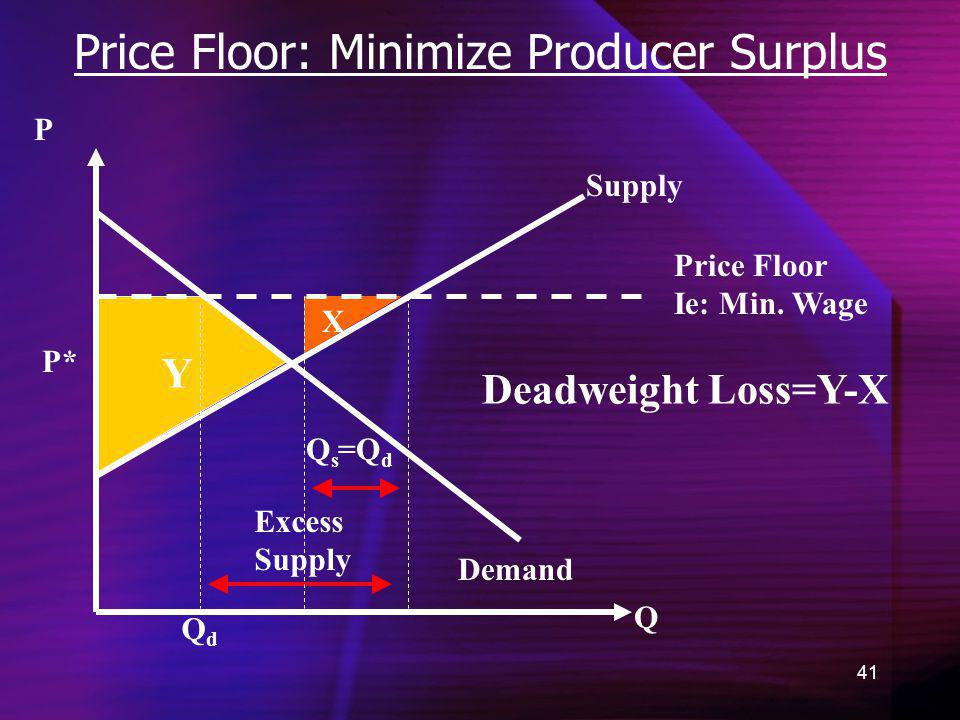 41 Price Floor: Minimize Producer Surplus Demand Q P =Q d P* Y X QdQd Supply Price Floor Ie: Min. Wage Excess Supply QsQs Deadweight Loss=Y-X