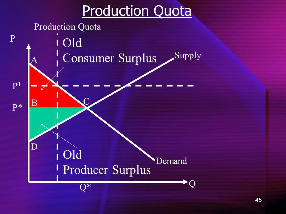 45 Production Quota Demand Old Consumer Surplus Q P Q* P* A B C D Old Producer Surplus Supply Production Quota P1P1