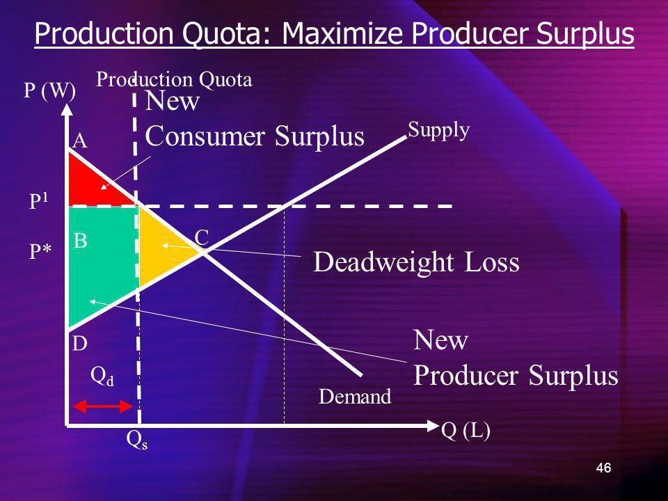 46 Production Quota: Maximize Producer Surplus Demand New Consumer Surplus Q (L) P (W) P* A B C D QsQs New Producer Surplus Supply Production Quota Qd