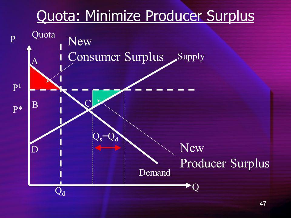 47 Quota: Minimize Producer Surplus Demand New Consumer Surplus Q P =Q d P* A B C D QdQd New Producer Surplus Supply Quota QsQs P1P1