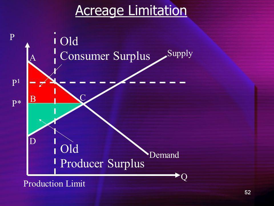 52 Acreage Limitation Demand Old Consumer Surplus Q P P* A B C D Old Producer Surplus Supply Production Limit P1P1
