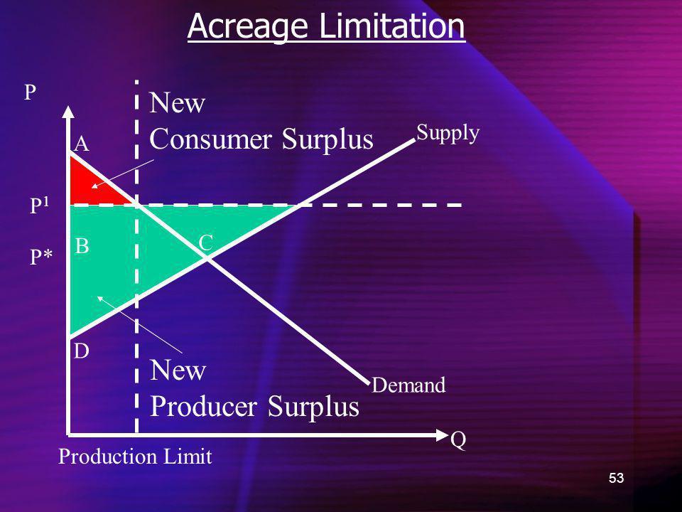 53 Acreage Limitation Demand New Consumer Surplus Q P P* A B C D New Producer Surplus Supply Production Limit P1P1