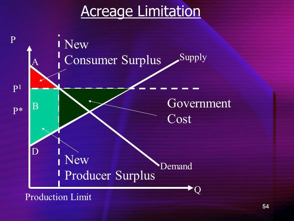 54 Acreage Limitation Demand New Consumer Surplus Q P P* A B C D New Producer Surplus Supply Production Limit Government Cost P1P1