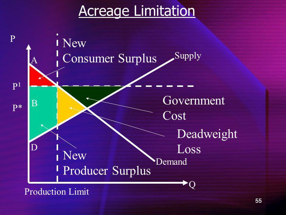 55 Acreage Limitation Demand New Consumer Surplus Q P P* A B C D New Producer Surplus Supply Production Limit Government Cost Deadweight Loss P1P1