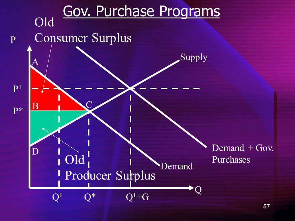 57 Gov. Purchase Programs Demand Old Consumer Surplus Q P P* A B C D Old Producer Surplus Supply Demand + Gov. Purchases Q*Q1Q1 Q 1 +G P1P1
