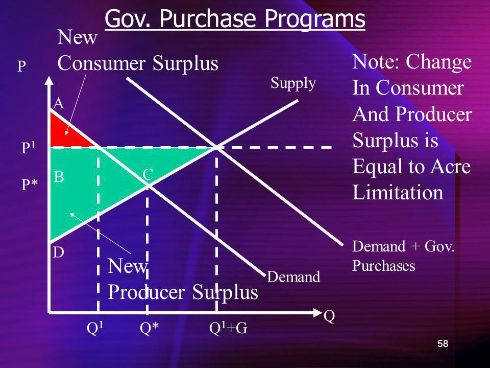 58 Gov. Purchase Programs Demand New Consumer Surplus Q P P* A B C D New Producer Surplus Supply Demand + Gov. Purchases Q*Q1Q1 Q 1 +G Note: Change In
