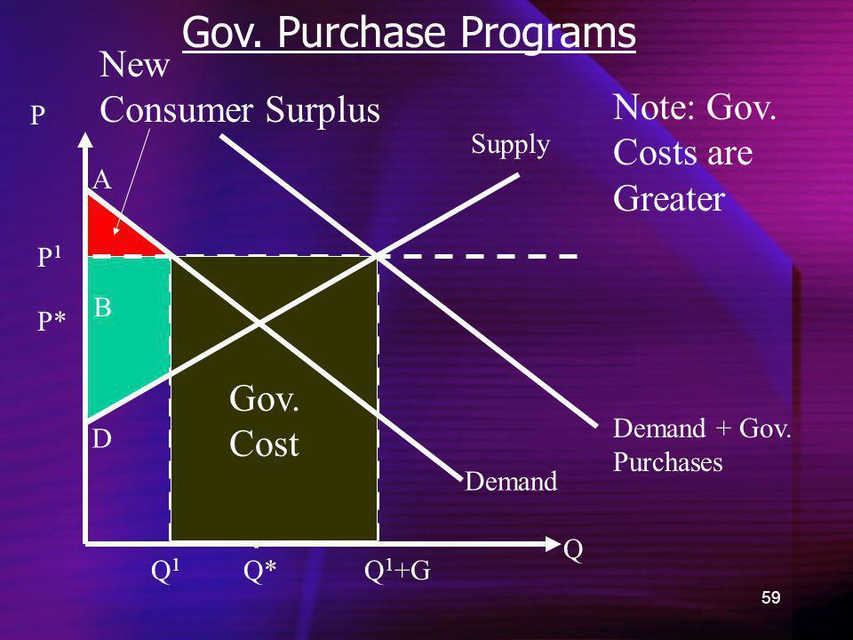 59 Gov. Purchase Programs Demand New Consumer Surplus Q P P* A B C D Supply Demand + Gov. Purchases Q*Q1Q1 Q 1 +G Note: Gov. Costs are Greater Gov. Co