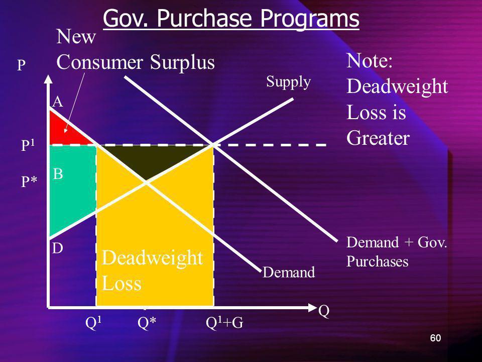 60 Gov. Purchase Programs Demand New Consumer Surplus Q P P* A B C D Supply Demand + Gov. Purchases Q*Q1Q1 Q 1 +G Note: Deadweight Loss is Greater Dea
