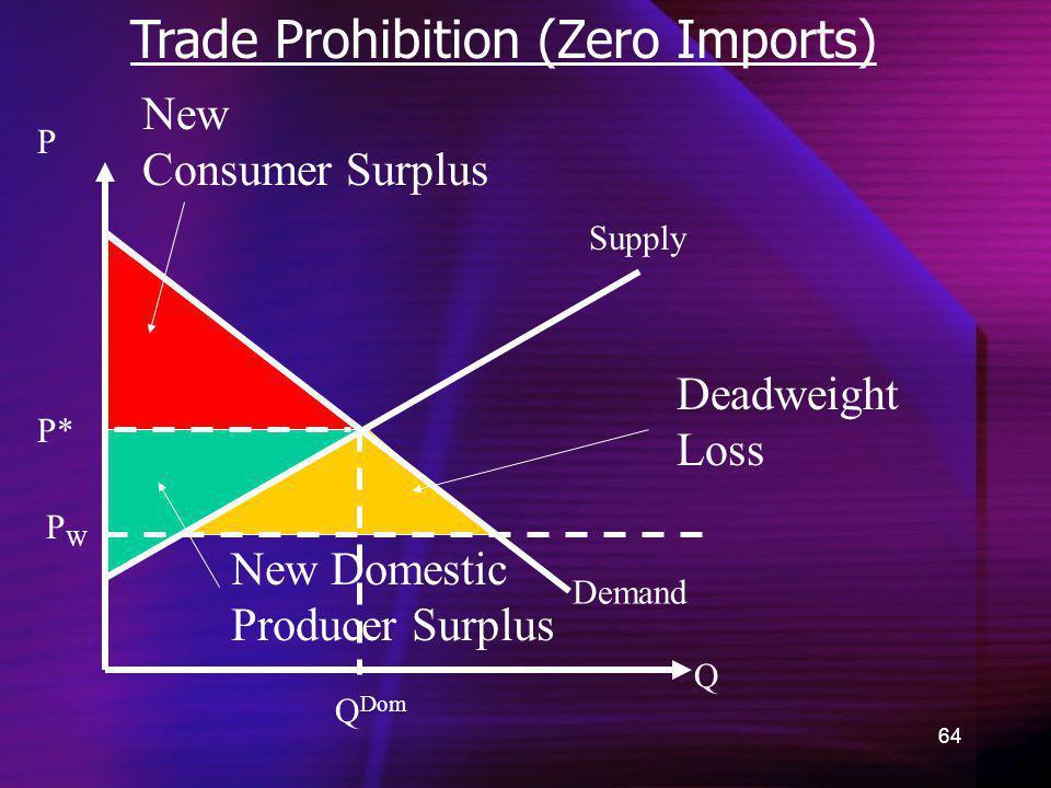 64 Trade Prohibition (Zero Imports) Demand New Consumer Surplus Q P P* New Domestic Producer Surplus Supply Q Dom PWPW Deadweight Loss