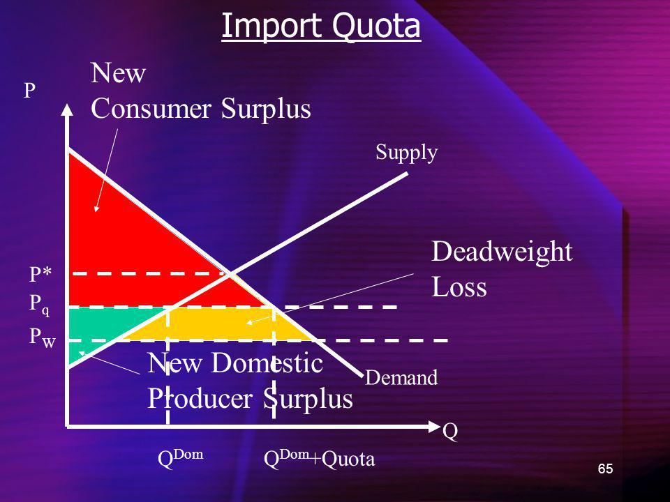 65 Import Quota Demand New Consumer Surplus Q P P* New Domestic Producer Surplus Supply PWPW Deadweight Loss PqPq Q Dom Q Dom +Quota