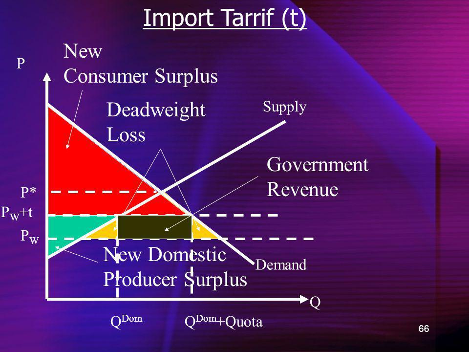 66 Import Tarrif (t) Demand New Consumer Surplus Q P P* New Domestic Producer Surplus Supply PWPW Deadweight Loss P W +t Q Dom Q Dom +Quota Government