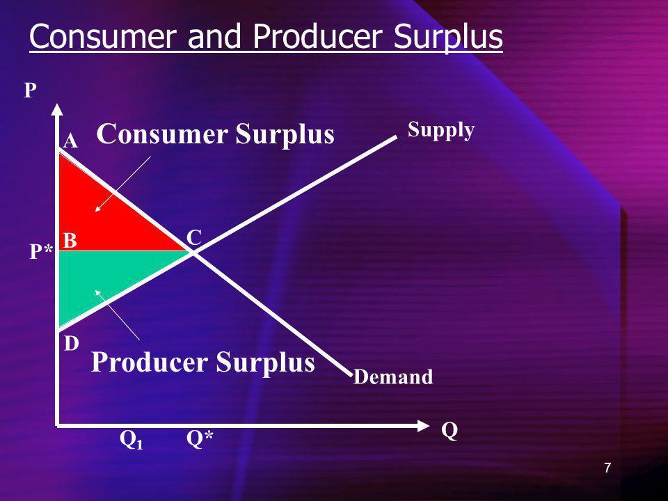 7 Consumer and Producer Surplus Demand Consumer Surplus Q P Q* P* A B C D Q1Q1 Producer Surplus Supply