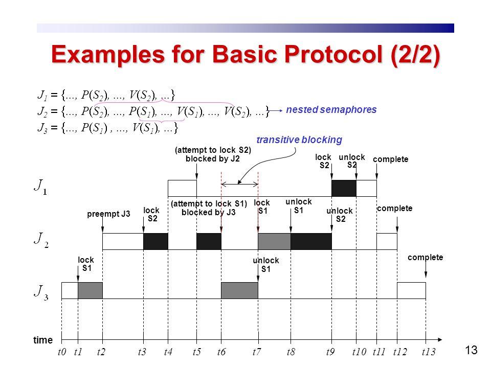13 Examples for Basic Protocol (2/2) J 1..., P S 2,..., V S 2,... J 2..., P S 2,..., P S 1,..., V S 1,..., V S 2,... J 3..., P S 1,..., V S 1,... time