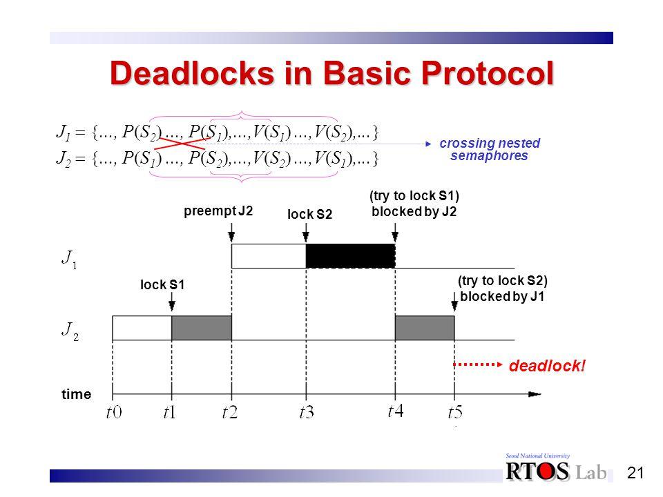 21 Deadlocks in Basic Protocol J 1..., P S 2..., P S 1,...,V S 1...,V S 2,... J 2..., P S 1..., P S 2,...,V S 2...,V S 1,... lock S1 time preempt J2 l