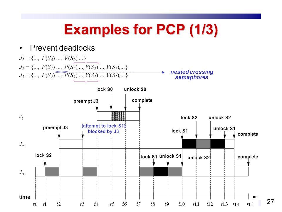 27 Examples for PCP (1/3) Prevent deadlocks J 1..., P S 0..., V S 0,... J 2..., P S 1..., P S 2,...,V S 2...,V S 1,... J 3..., P S 2..., P S 1,...,V S