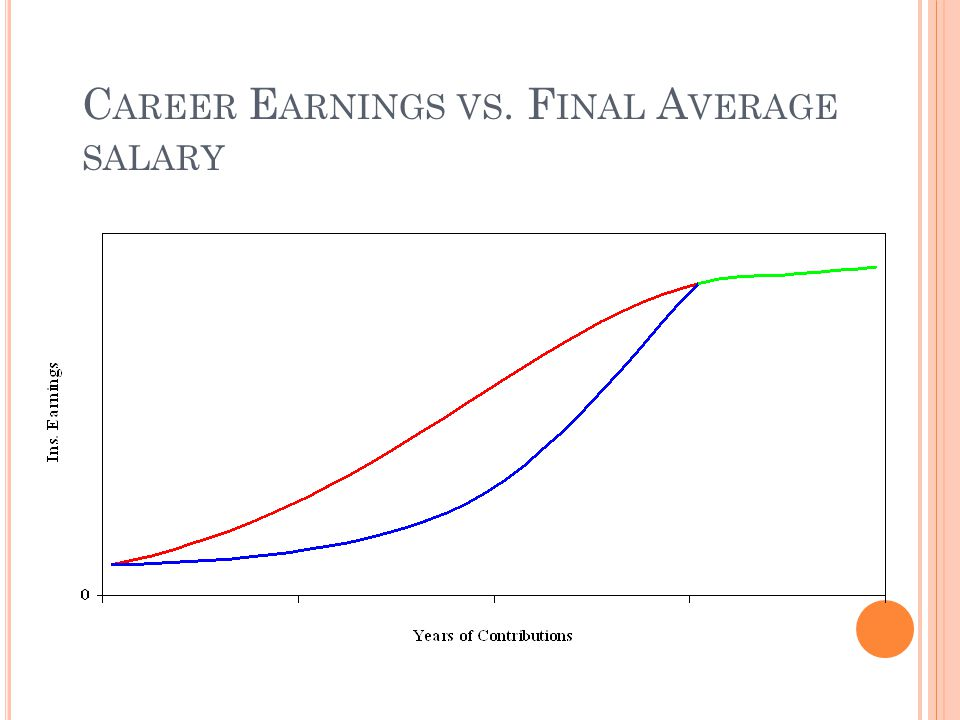 C AREER E ARNINGS VS. F INAL A VERAGE SALARY