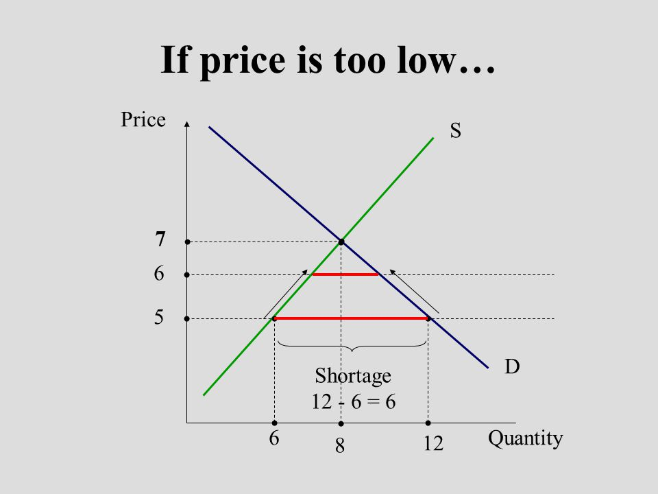 Price Quantity S D 9 14 Surplus 14 - 6 = 8 6 8 8 If price is too high… 7