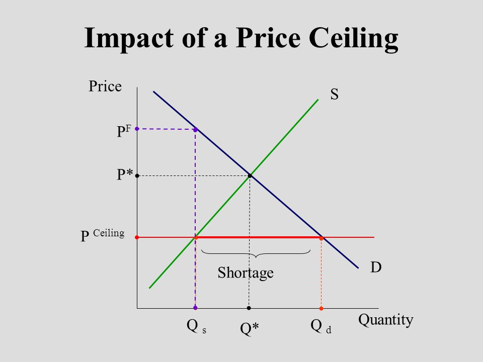 Price Restrictions cont.Price Floors n The minimum legal price that can be charged.