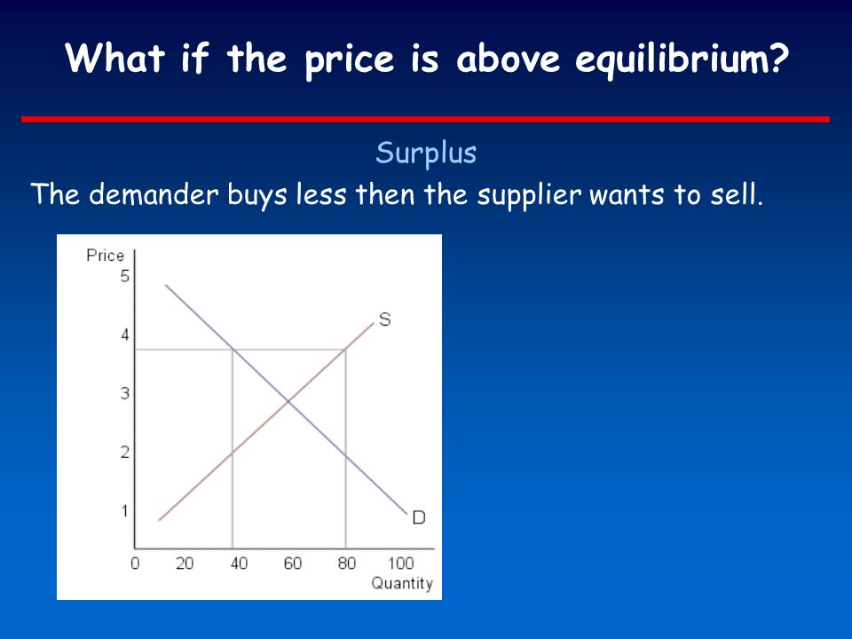 What if the price is above equilibrium? Surplus The demander buys less then the supplier wants to sell.
