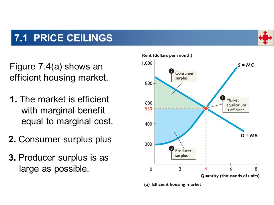 1. The market is efficient with marginal benefit equal to marginal cost.