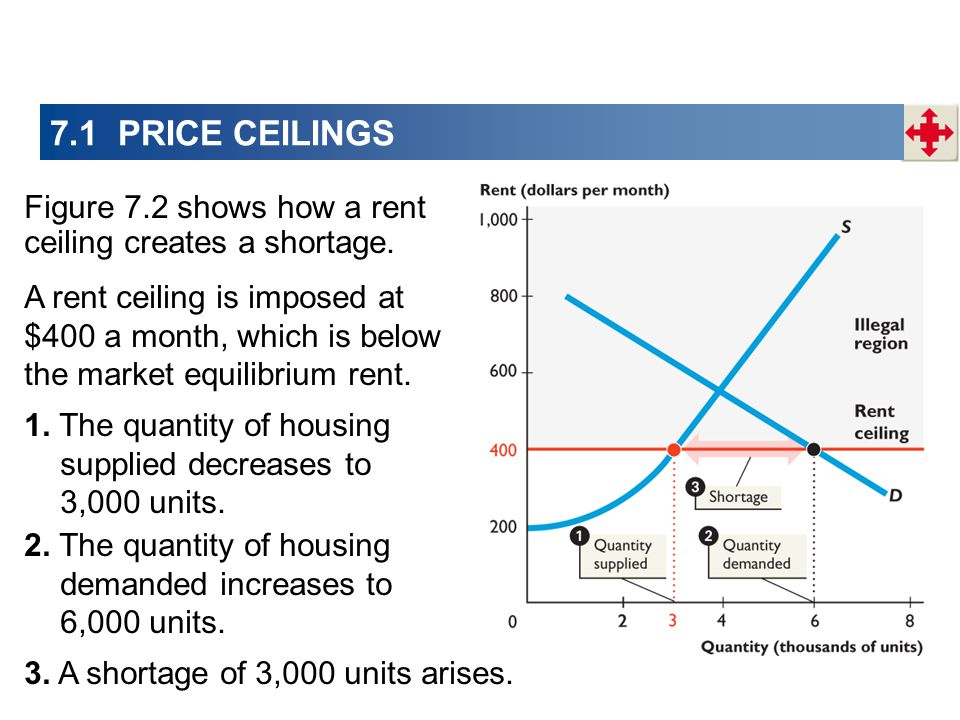 A rent ceiling is imposed at $400 a month, which is below the market equilibrium rent.