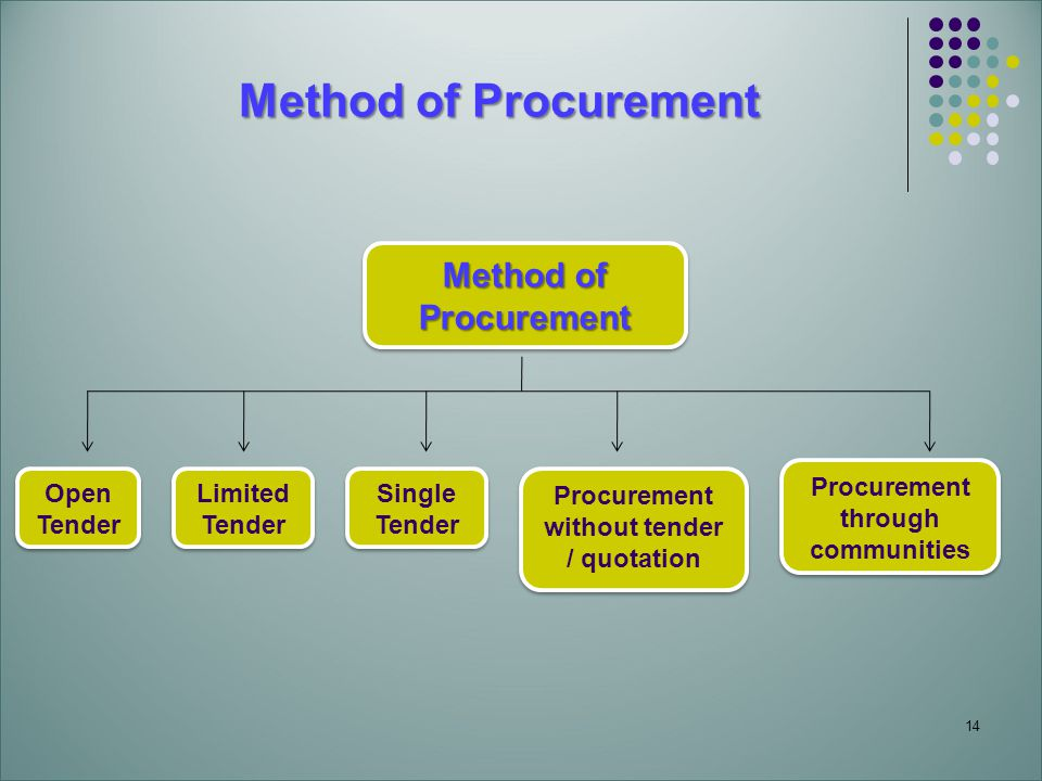 14 Method of Procurement Method of Procurement Procurement Open Tender Open Tender Limited Tender Single Tender Procurement without tender / quotation Procurement through communities