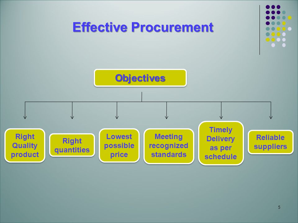 5 Effective Procurement ObjectivesObjectives Right Quality product Right quantities Lowest possible price Meeting recognized standards Timely Delivery as per schedule Reliable suppliers