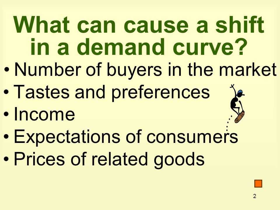 2 What can cause a shift in a demand curve? Number of buyers in the market Tastes and preferences Income Expectations of consumers Prices of related g