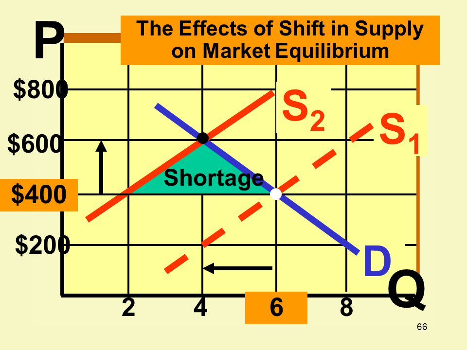 66 $800 $200 2468 D Shortage $600 S1S1 S2S2 $400 The Effects of Shift in Supply on Market Equilibrium P Q