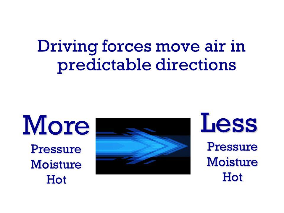 Driving forces move air in predictable directions MorePressureMoistureHot LessPressureMoistureHot