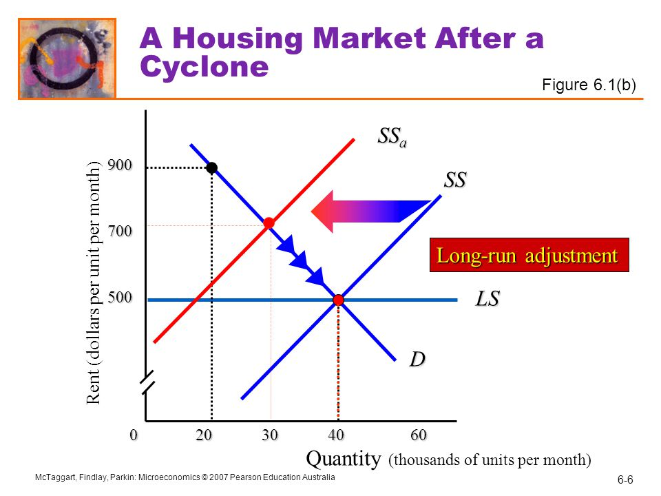 6-7 McTaggart, Findlay, Parkin: Microeconomics © 2007 Pearson Education Australia Housing Markets and Rent Ceilings A regulated housing market A price ceiling is a regulation that makes it illegal to charge a price higher than a specified level.