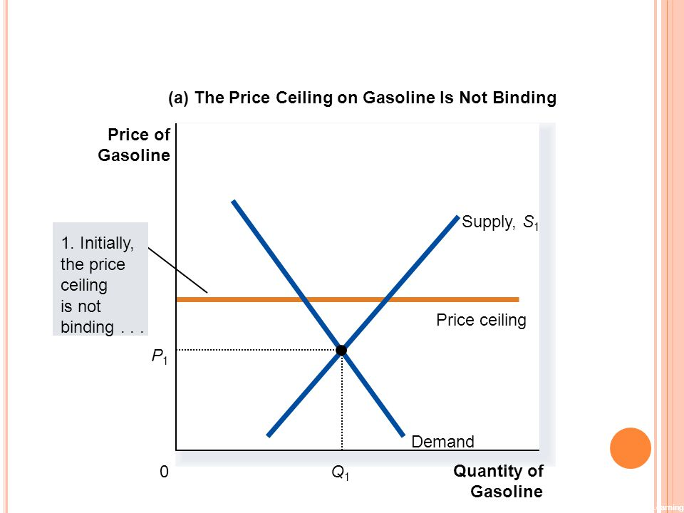 Copyright©2003 Southwestern/Thomson Learning (a) The Price Ceiling on Gasoline Is Not Binding Quantity of Gasoline 0 Price of Gasoline 1. Initially, t