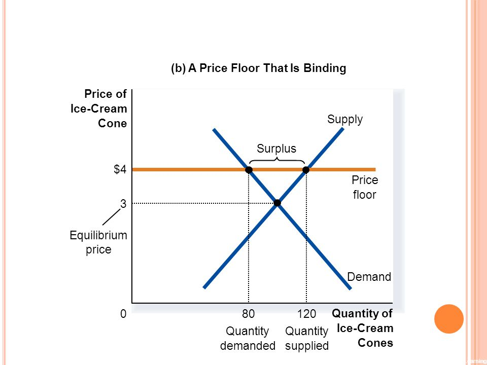 F IGURE 4 A M ARKET WITH A P RICE F LOOR Copyright©2003 Southwestern/Thomson Learning (b) A Price Floor That Is Binding Quantity of Ice-Cream Cones 0