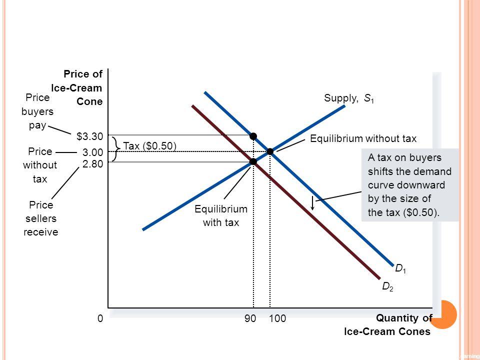 F IGURE 6 A T AX ON B UYERS Copyright©2003 Southwestern/Thomson Learning Quantity of Ice-Cream Cones 0 Price of Ice-Cream Cone Price without tax Price