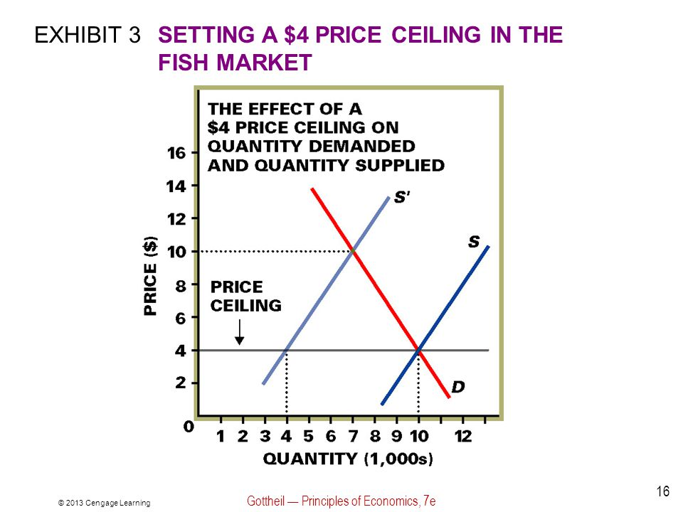 EXHIBIT 3SETTING A $4 PRICE CEILING IN THE FISH MARKET © 2013 Cengage Learning Gottheil Principles of Economics, 7e 16