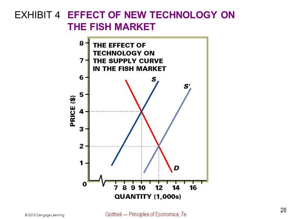 EXHIBIT 4EFFECT OF NEW TECHNOLOGY ON THE FISH MARKET © 2013 Cengage Learning Gottheil Principles of Economics, 7e 26