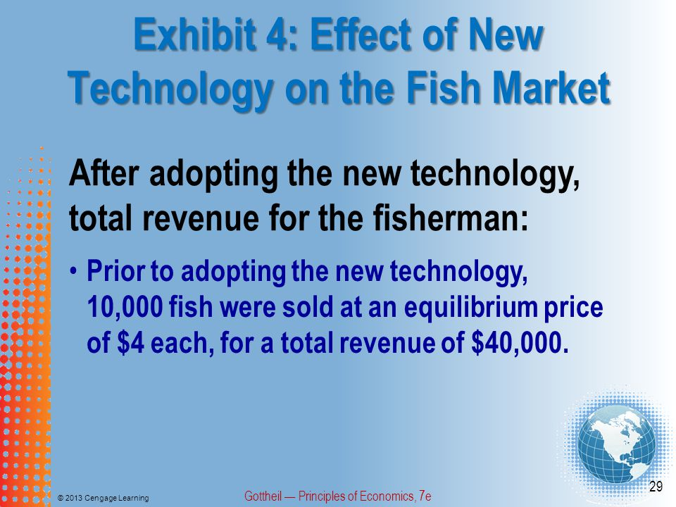 Exhibit 4: Effect of New Technology on the Fish Market © 2013 Cengage Learning Gottheil Principles of Economics, 7e 29 After adopting the new technology, total revenue for the fisherman: Prior to adopting the new technology, 10,000 fish were sold at an equilibrium price of $4 each, for a total revenue of $40,000.