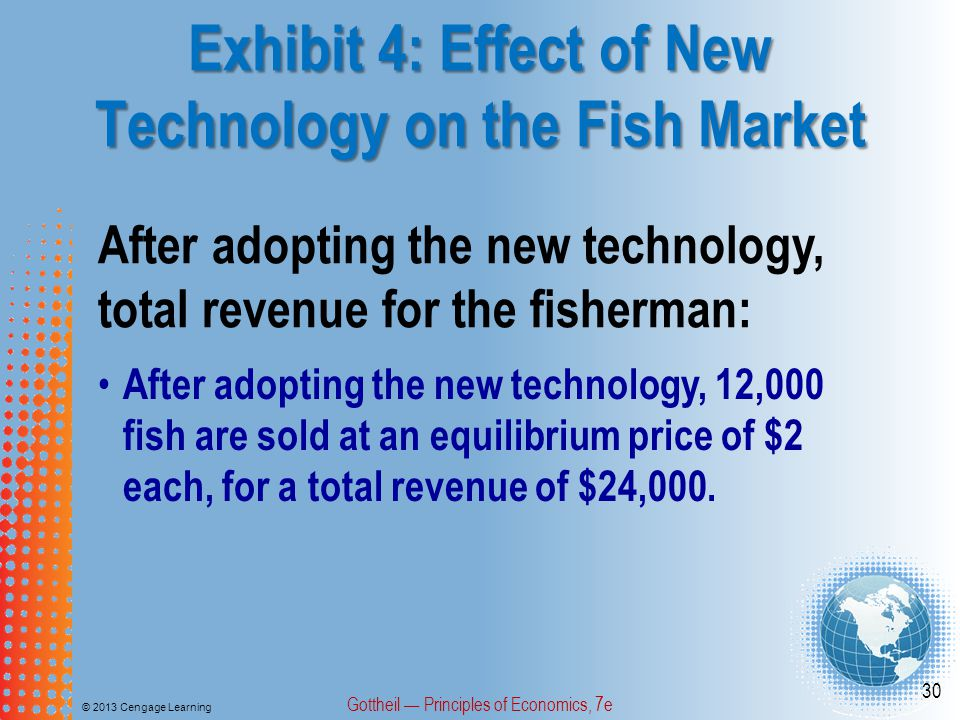 Exhibit 4: Effect of New Technology on the Fish Market © 2013 Cengage Learning Gottheil Principles of Economics, 7e 30 After adopting the new technology, total revenue for the fisherman: After adopting the new technology, 12,000 fish are sold at an equilibrium price of $2 each, for a total revenue of $24,000.