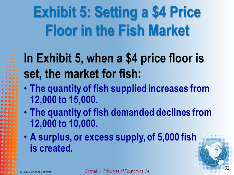 Exhibit 5: Setting a $4 Price Floor in the Fish Market © 2013 Cengage Learning Gottheil Principles of Economics, 7e 32 In Exhibit 5, when a $4 price floor is set, the market for fish: The quantity of fish supplied increases from 12,000 to 15,000.