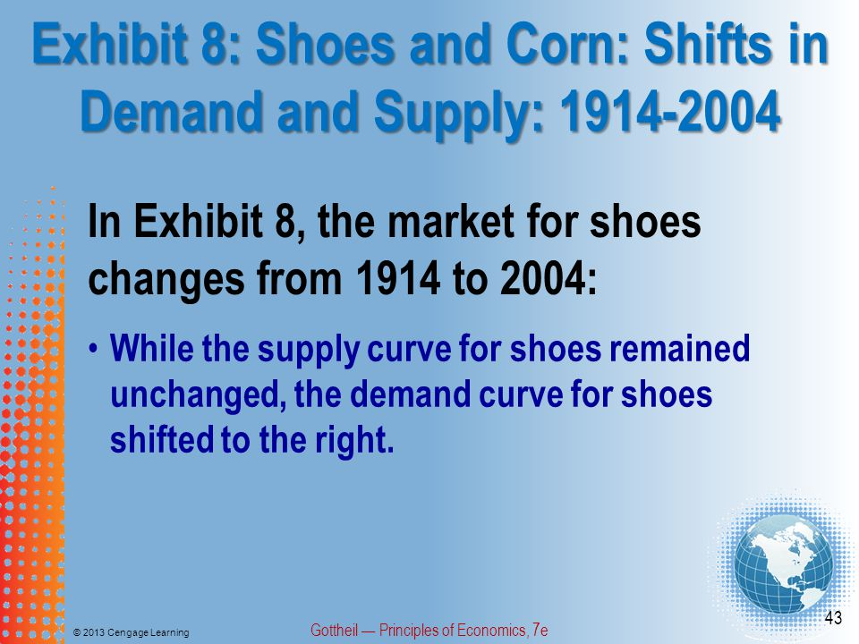 Exhibit 8: Shoes and Corn: Shifts in Demand and Supply: 1914-2004 © 2013 Cengage Learning Gottheil Principles of Economics, 7e 43 In Exhibit 8, the market for shoes changes from 1914 to 2004: While the supply curve for shoes remained unchanged, the demand curve for shoes shifted to the right.