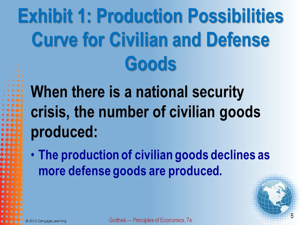 Exhibit 1: Production Possibilities Curve for Civilian and Defense Goods © 2013 Cengage Learning Gottheil Principles of Economics, 7e 5 When there is a national security crisis, the number of civilian goods produced: The production of civilian goods declines as more defense goods are produced.