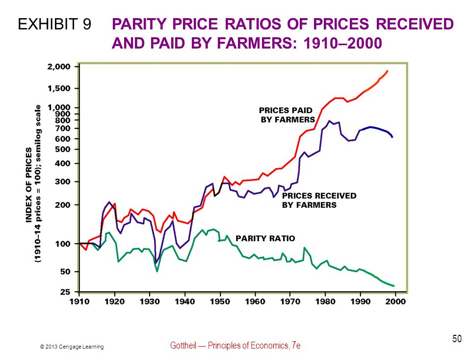 EXHIBIT 9PARITY PRICE RATIOS OF PRICES RECEIVED AND PAID BY FARMERS: 1910–2000 © 2013 Cengage Learning Gottheil Principles of Economics, 7e 50