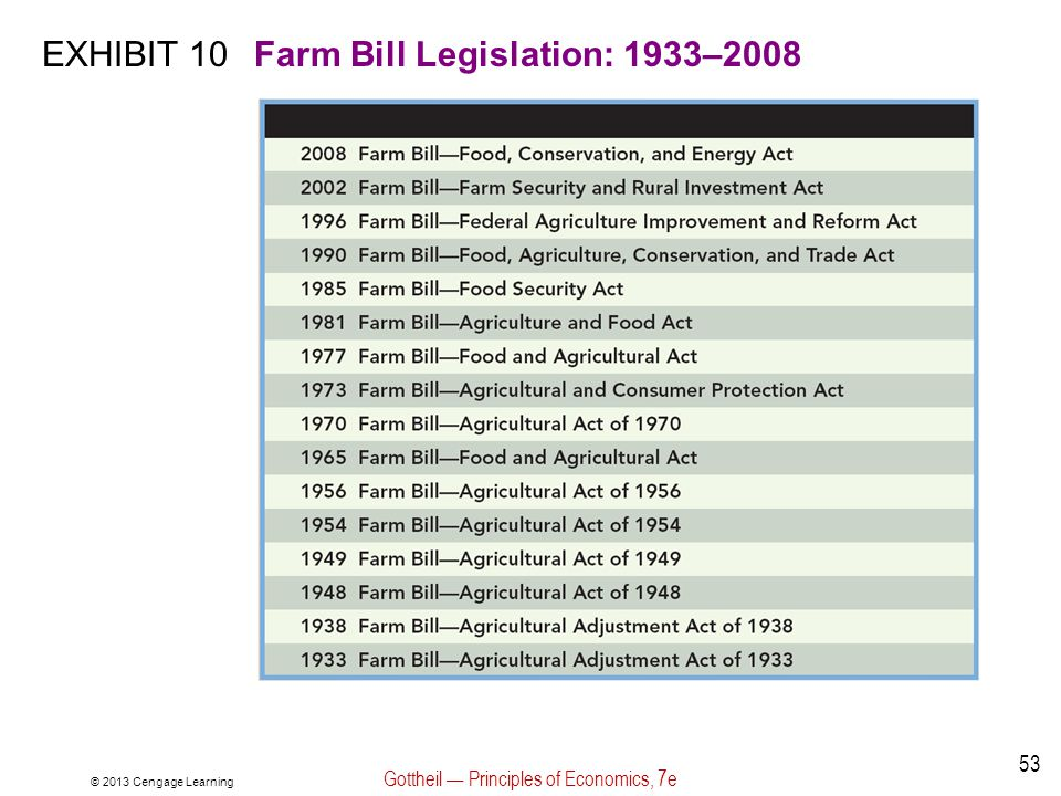EXHIBIT 10Farm Bill Legislation: 1933–2008 © 2013 Cengage Learning Gottheil Principles of Economics, 7e 53