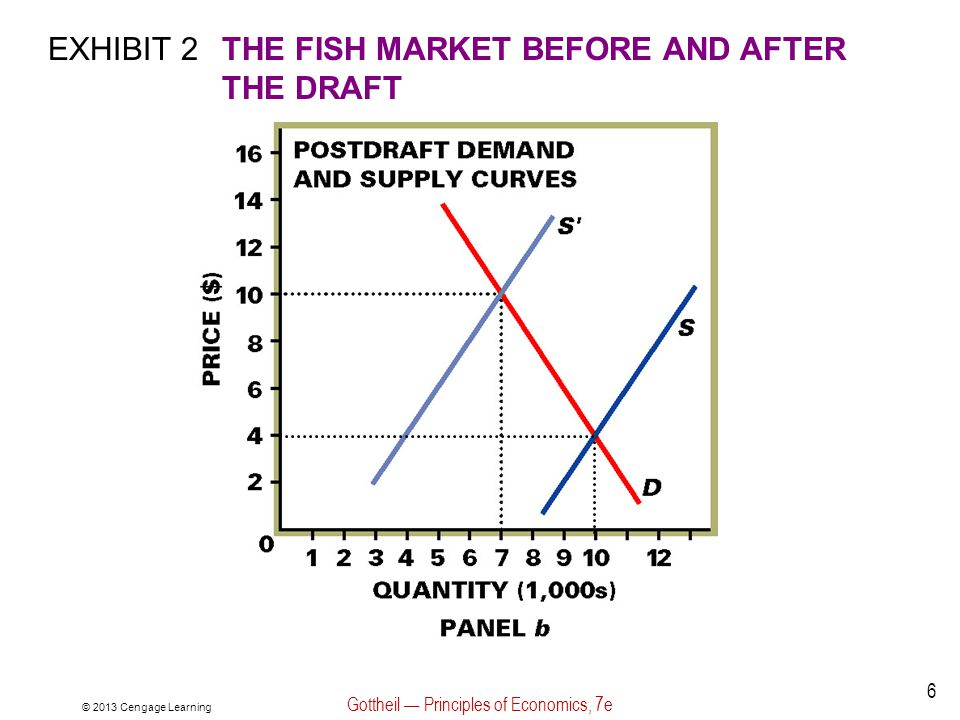 Exhibit 4: Effect of New Technology on the Fish Market © 2013 Cengage Learning Gottheil Principles of Economics, 7e 27 When a new technology is adopted, the supply curve in the fish market: The supply curve shifts the the right.