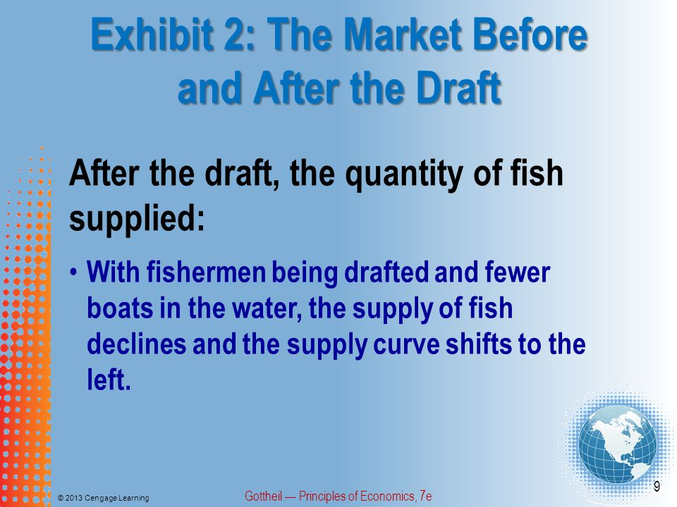 Exhibit 2: The Market Before and After the Draft © 2013 Cengage Learning Gottheil Principles of Economics, 7e 10 Postdraft, the equilibrium price of fish: The equilibrium price of fish increases from $4 to $10 after the draft.