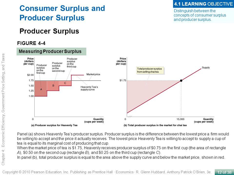 12 of 38 Copyright © 2010 Pearson Education, Inc. Publishing as Prentice Hall · Economics · R. Glenn Hubbard, Anthony Patrick OBrien, 3e. Chapter 4: E