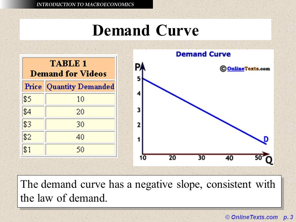 © OnlineTexts.com p. 3 Demand Curve The demand curve has a negative slope, consistent with the law of demand.