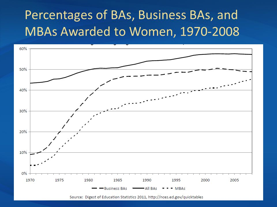 Percentages of BAs, Business BAs, and MBAs Awarded to Women, 1970-2008
